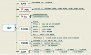 2020年7月,阿里新版搜索综合排序规则大图